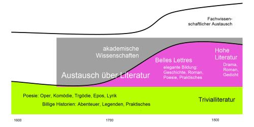 Die Literaturdebatte wechselt ihren Gegenstand zwischen 1700 und 1850