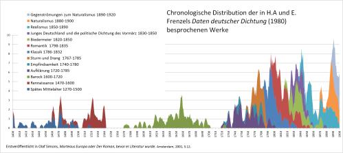Chronologische Distribution der in 'Frenzels Daten deutscher Dichtung' gelisteten Titel